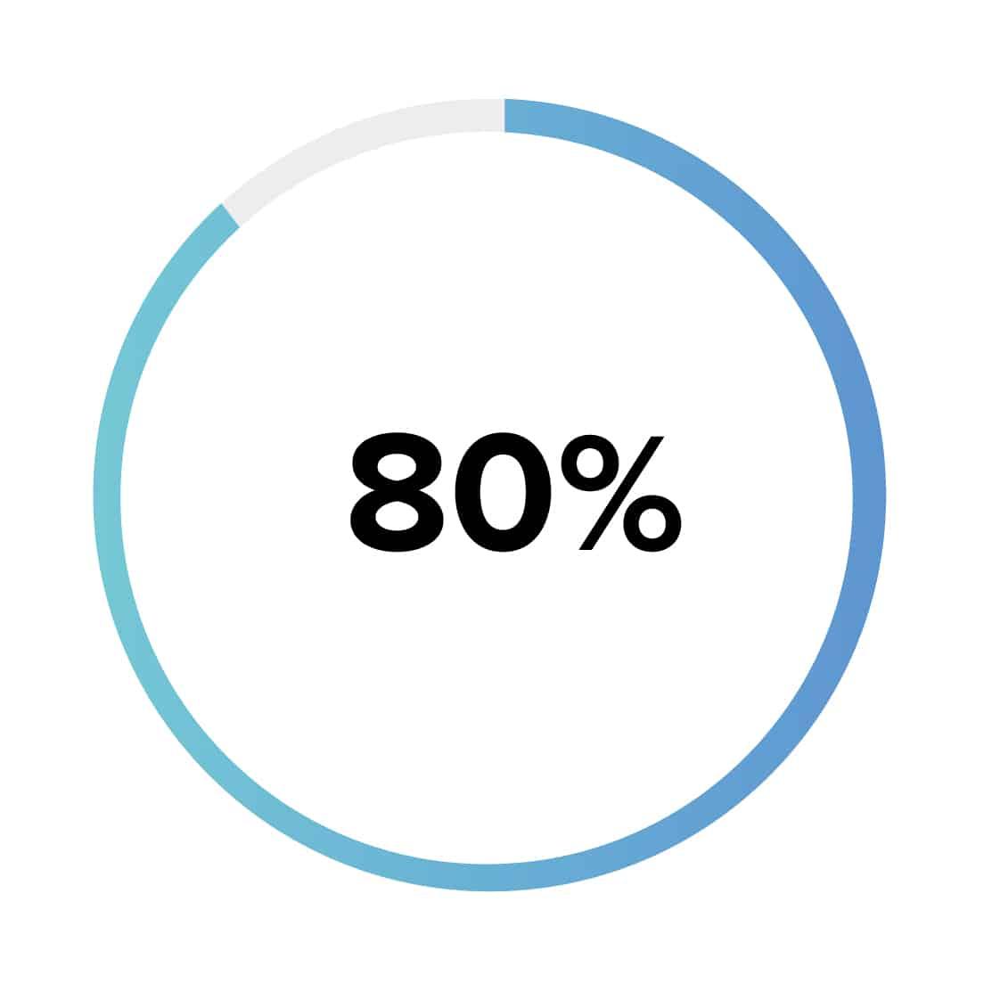 80 % des cas de dysfonction érectile organique