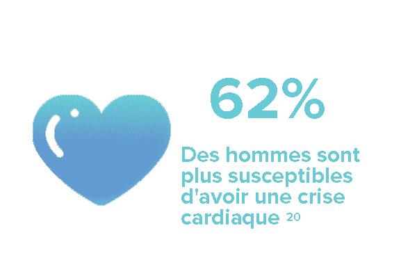 62% Des hommes sont plus susceptibles d'avoir une crise cardiaque