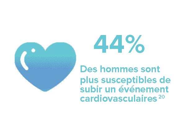 44% Des hommes sont plus susceptibles de subir un événement cardiovasculaire