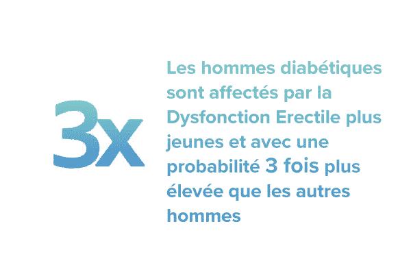 Les hommes diabétiques sont affectés par la Dysfonction Erectile plus jeunes et avec une probabilité 3 fois plus élevée que les autres hommes
