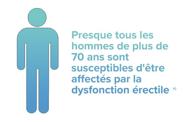 Presque tous les hommes de plus de 70 ans sont susceptibles d'être affectés par de la Dysfonction Erectile